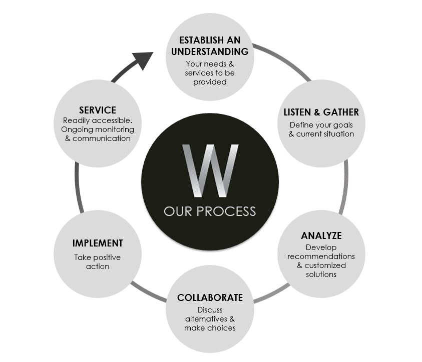 Wealth Management Process Diagram, Grapevine financial planning, Grapevine wealth management, Grapevine investment management, better investment experience